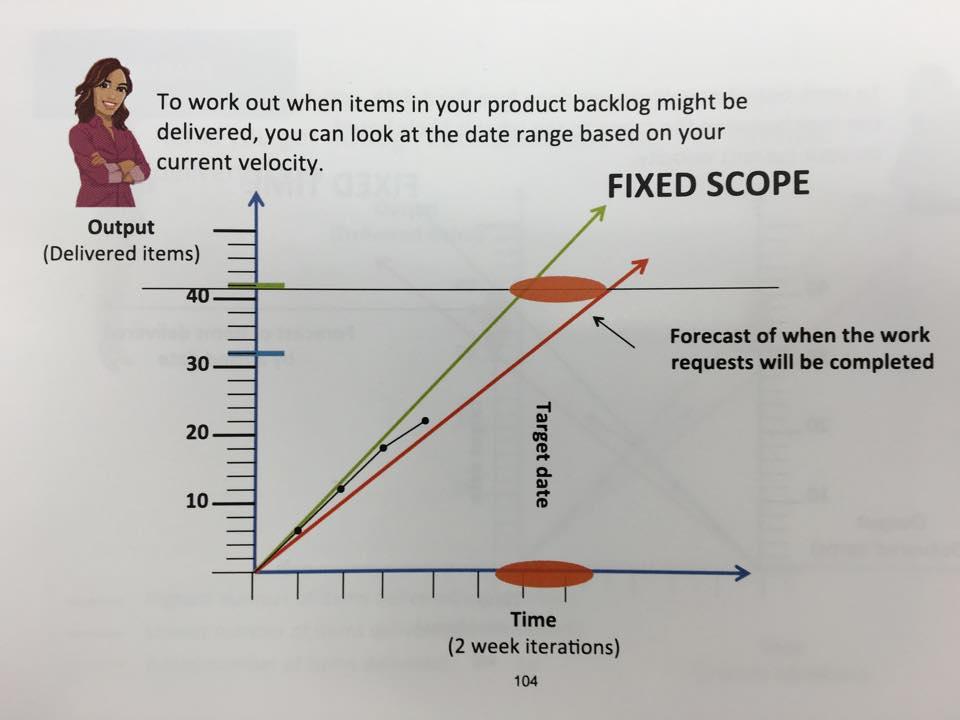 scrum tracking