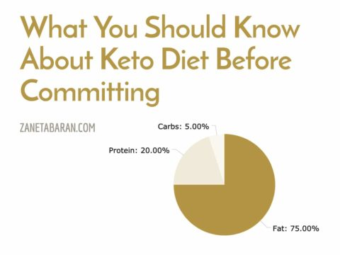 What You Should Know About Keto Diet Before Committing